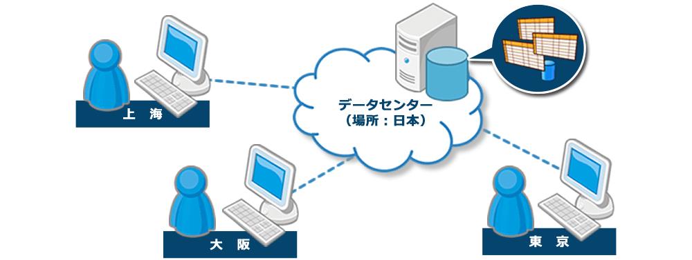 日本国内はもとより、海外ともスムーズな接続