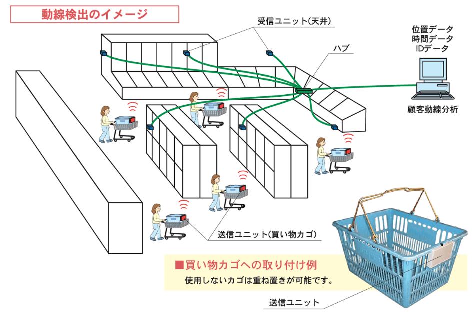 動線検出のイメージ